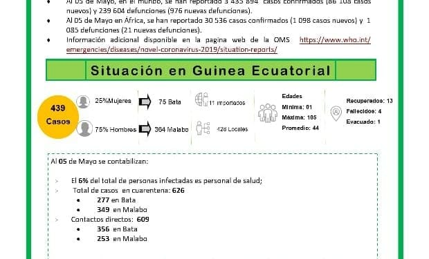 COVID-19: 439 casos de coronavirus en Guinea Ecuatorial