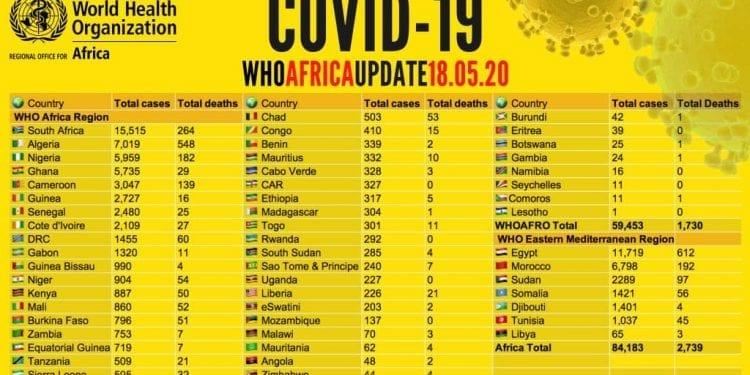 COVID-19: Guinea Ecuatorial registra 197 casos nuevos en los últimos 5 días