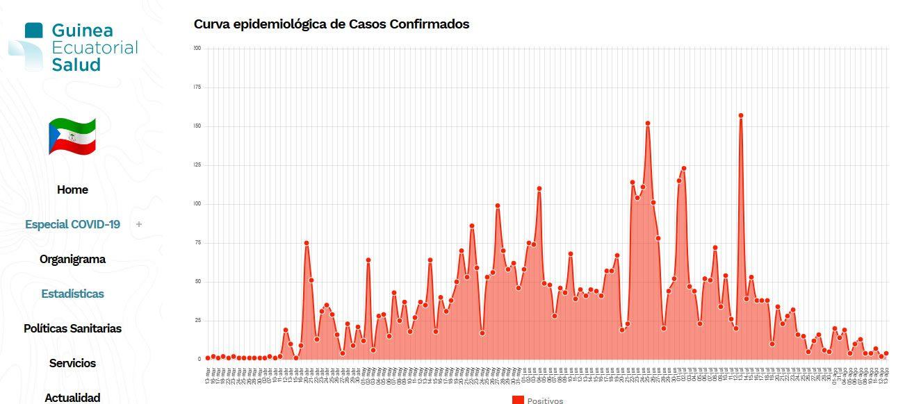 Guinea Ecuatorial acumula 4.892 casos positivos de coronavirus, 1.958 casos activos, 2.713 recuperados y 83 personas fallecidas