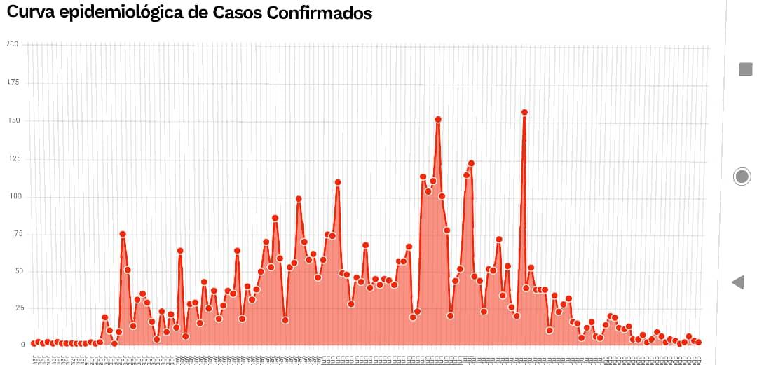 Covid-19: Sanidad registra 2 nuevos contagios en las últimas 48 horas