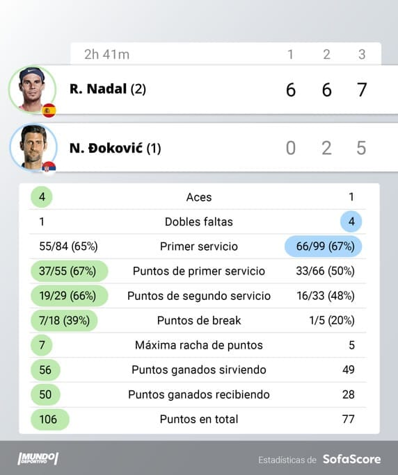 El mejor Rafa Nadal barre a Djokovic para su 13º Roland Garros y el récord de Federer