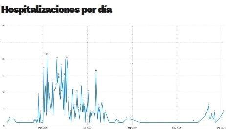 Covid-19: Sanidad ha notificado hoy 27 nuevos contagios, 32 en los últimos 7 dias