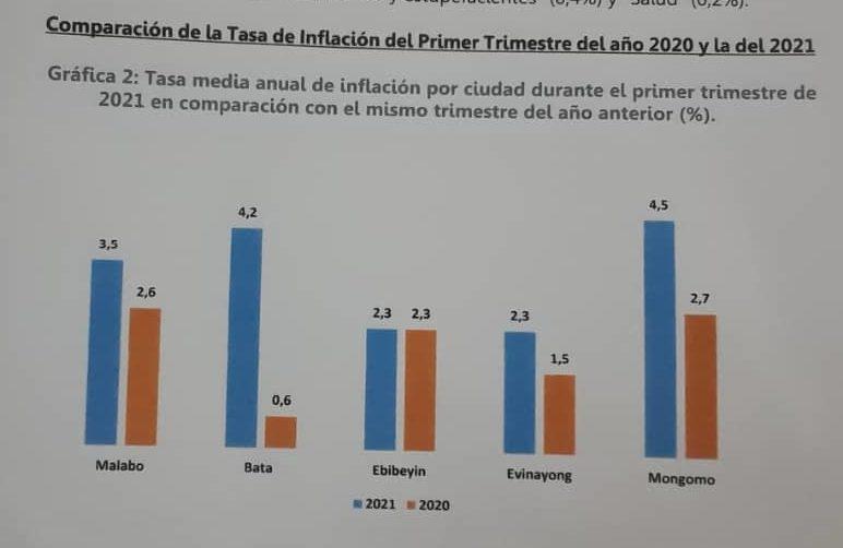 Mongomo, la ciudad con mayor tasa de inflación (4,5%) en el primer trimestre de 2021