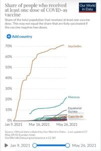 Covid-19: Guinea Ecuatorial entre los tres primeros países de África con más vacunados