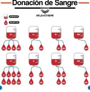 Tabla de los grupos sanguíneos