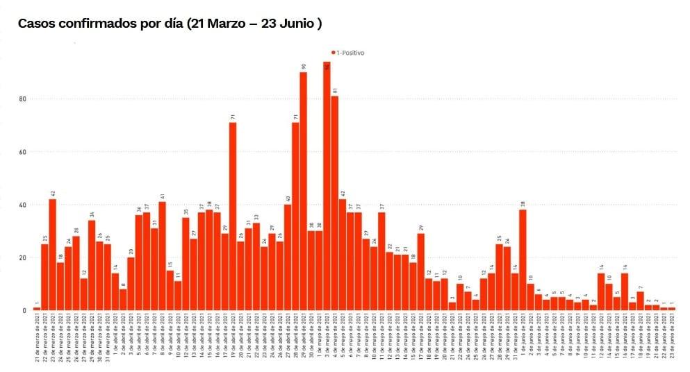 Covid-19: Sanidad notifica 16 nuevos casos, 66 casos activos y 7 pacientes hospitalizados