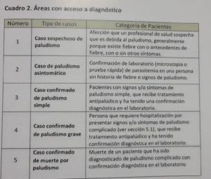 """""""Este 2021, estamos teniendo un incremento de casos complicados de enfermos graves de Paludismo"""" Víctor Mbá Michá"""