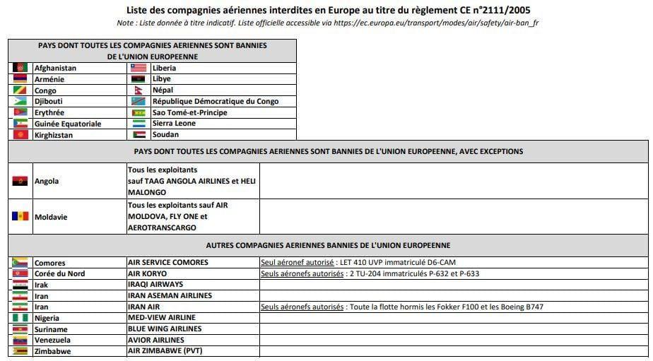 """La Unión Europea actualiza su """"lista negra"""": las aerolíneas de Guinea Ecuatorial entre las 103 prohibidas"""